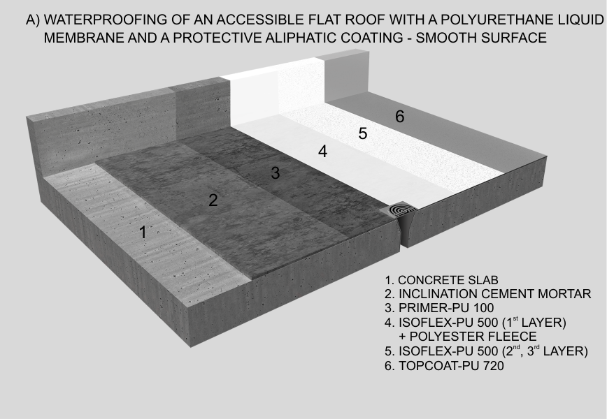 Waterproofing of an accessible flat roof with a polyurethane