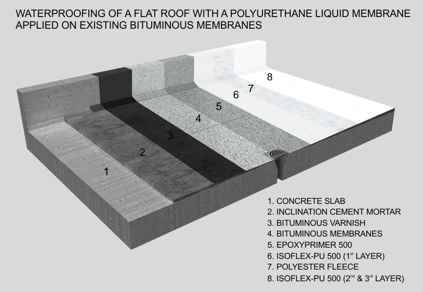 Flat Roof Waterproofing : Bituminous roof flat felt sealing