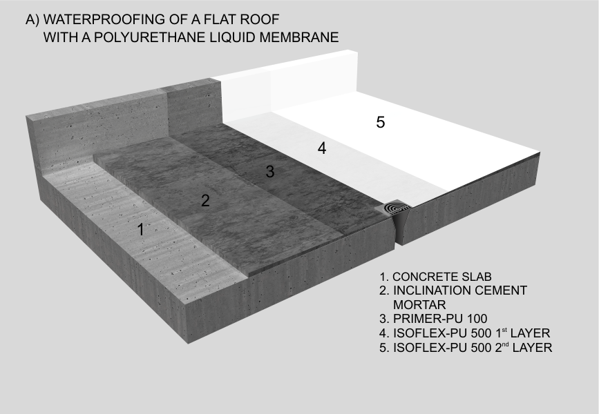 Waterproofing Of A Flat Roof With A Polyurethane Liquid