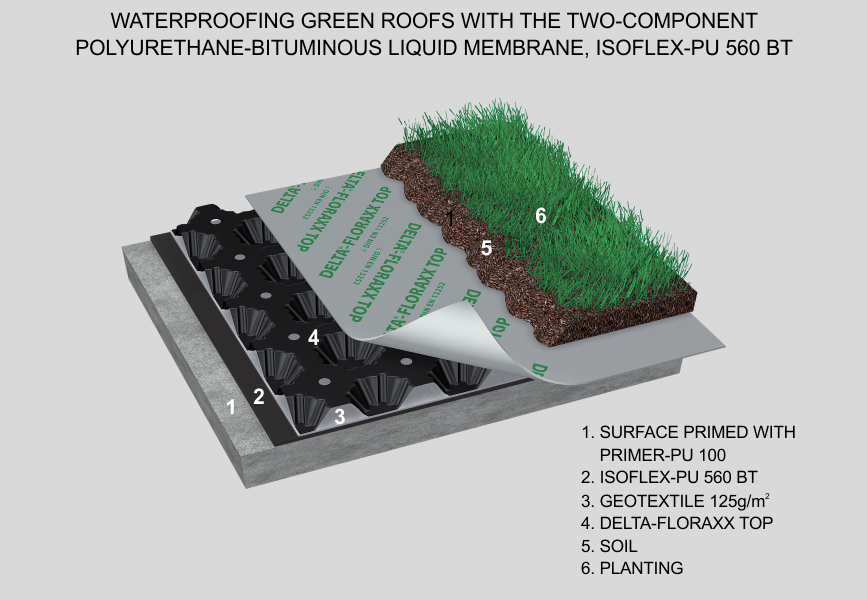 Waterproofing Green Roofs With Isoflex Pu 560 Bt The Two