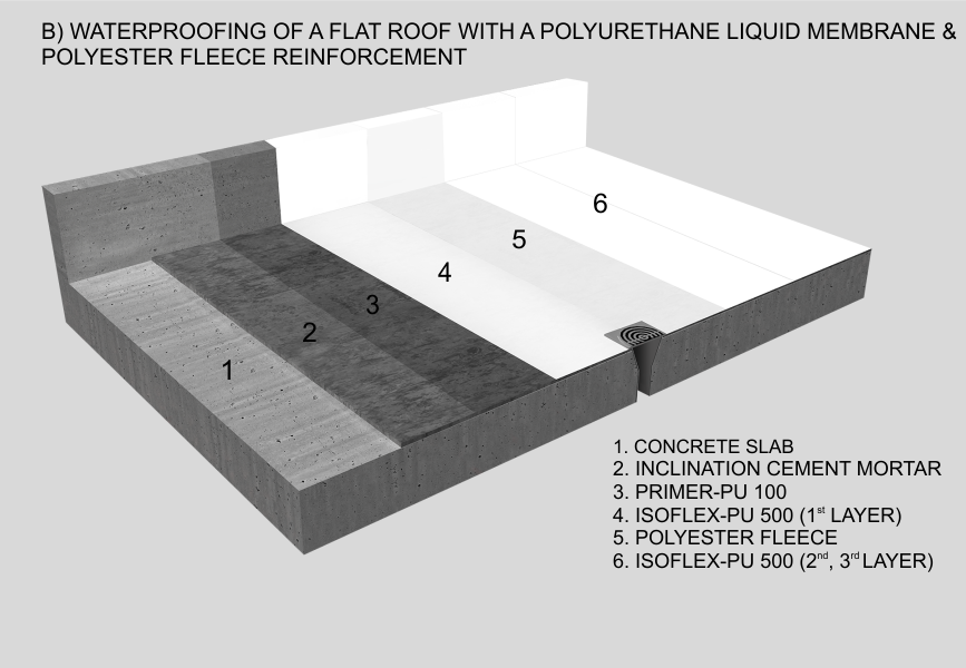 Waterproofing of a flat roof with a polyurethane liquid membrane