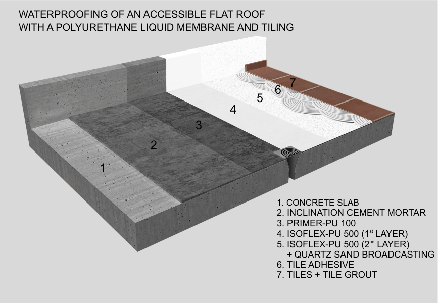 Waterproofing Of An Accessible Flat Roof With A Polyurethane Liquid
