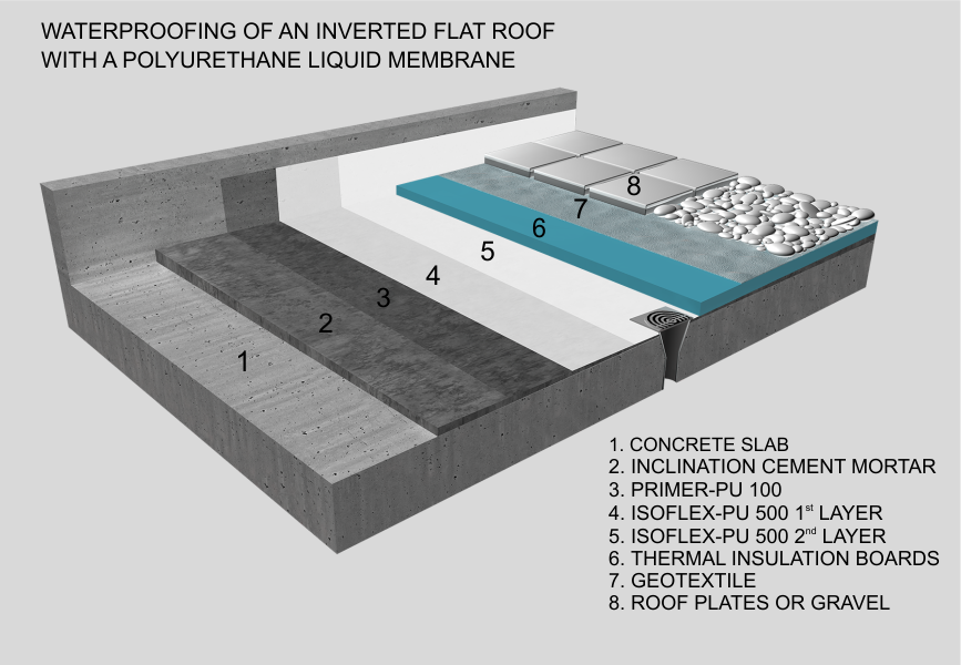 Waterproofing Of An Inverted Flat Roof With A Polyurethane